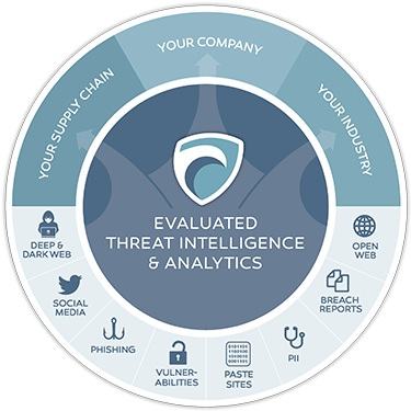 Surfwatch Labs Launches Threat Analyst To Provide Cyber